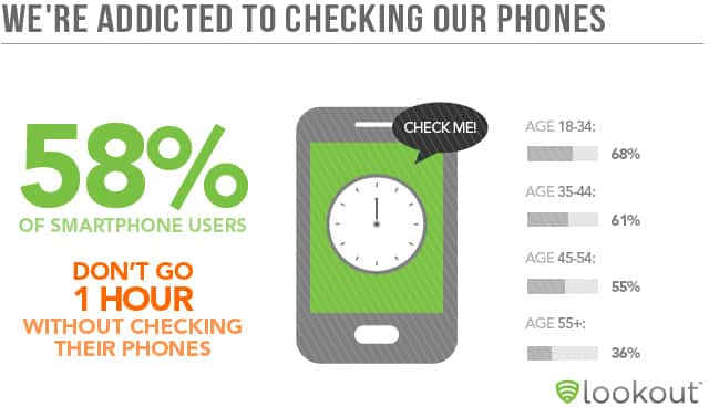 Curing Smartphone Addiction