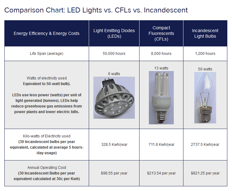 comparrison chart lighting